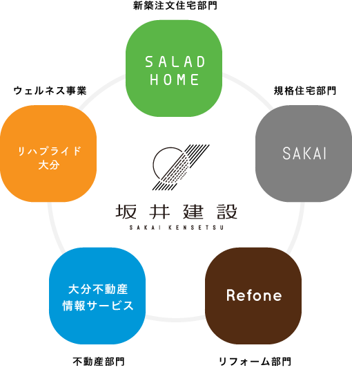 大分の不動産情報サイト【osumu オースム】は大分で創業60年、坂井建設(大分不動産情報サービス)が運営