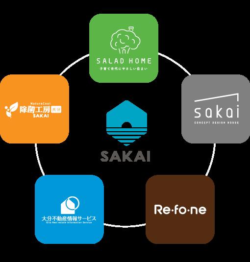 当サイト:大分の不動産情報サイトは大分で創業60年、SAKAI株式会社が運営