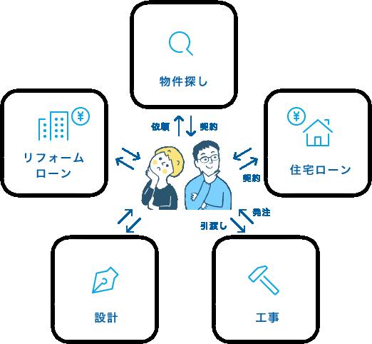 大分不動産情報サービス【OSUMU】|ワンストップリノベーションサービスとは|オースムリノベ