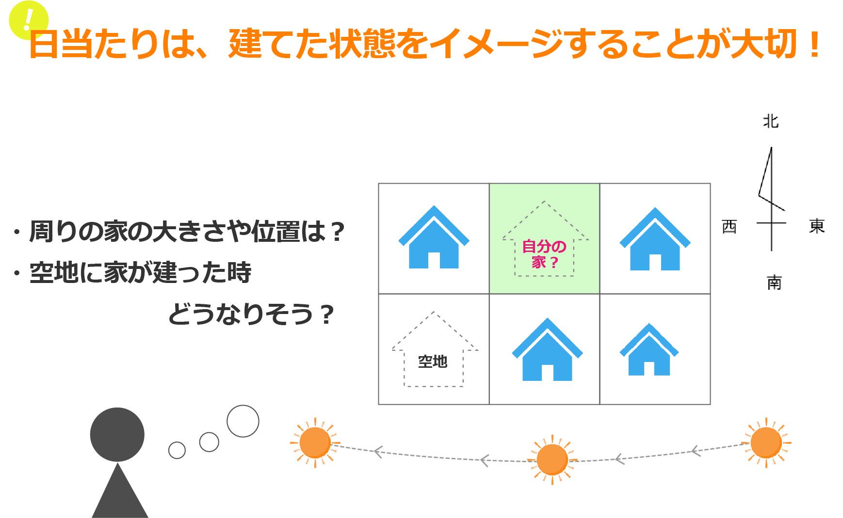 大分不動産情報サービス【OSUMU】不動産コラム|日当たりは建てた状態をイメージすることが大事!