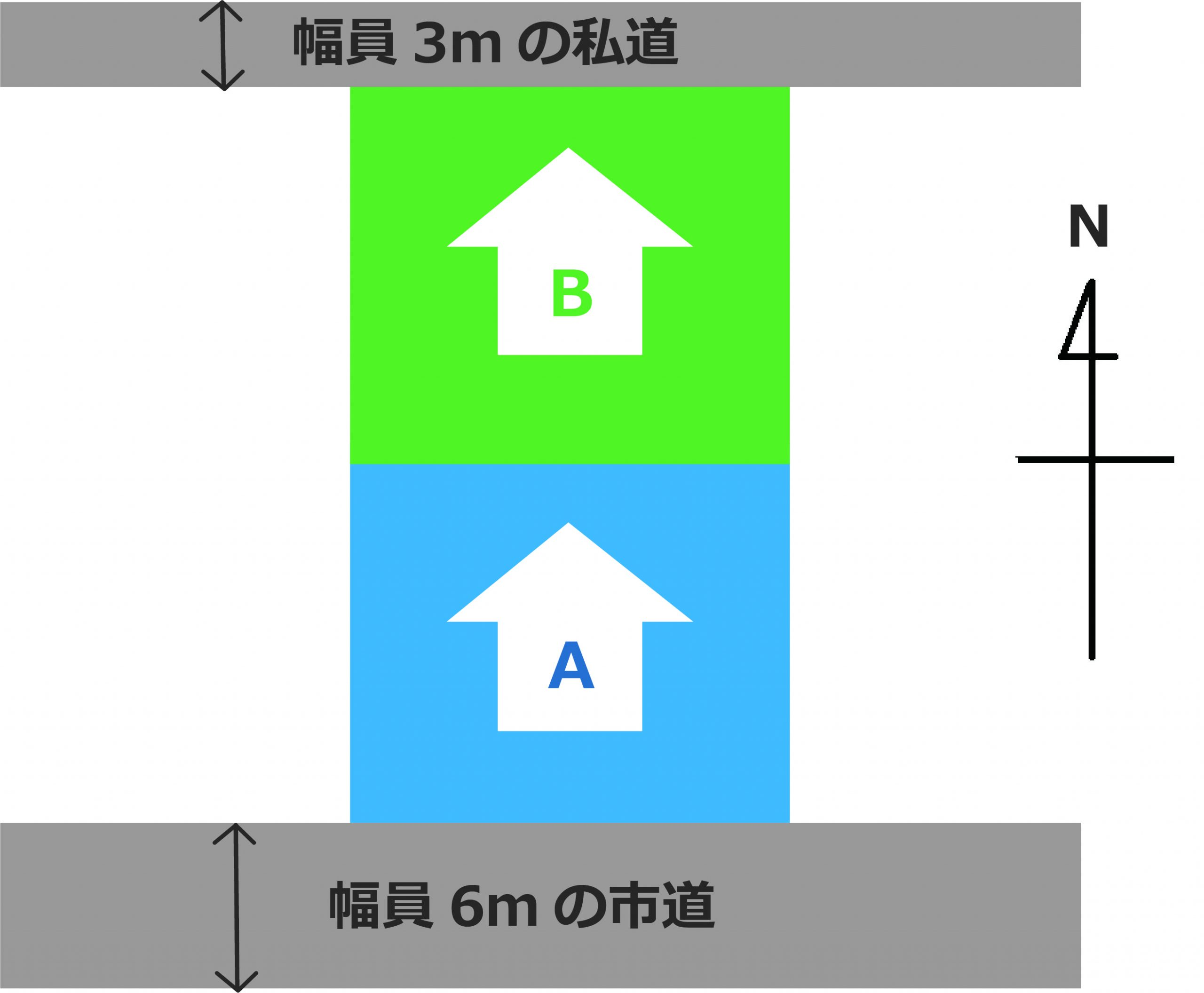6mの市道に接している土地と裏隣で土地の向きが北向き、前面道路が幅員3mの私道に接している土地|土地選びについてパート1|OSUMU不動産コラム|大分不動産情報サービス