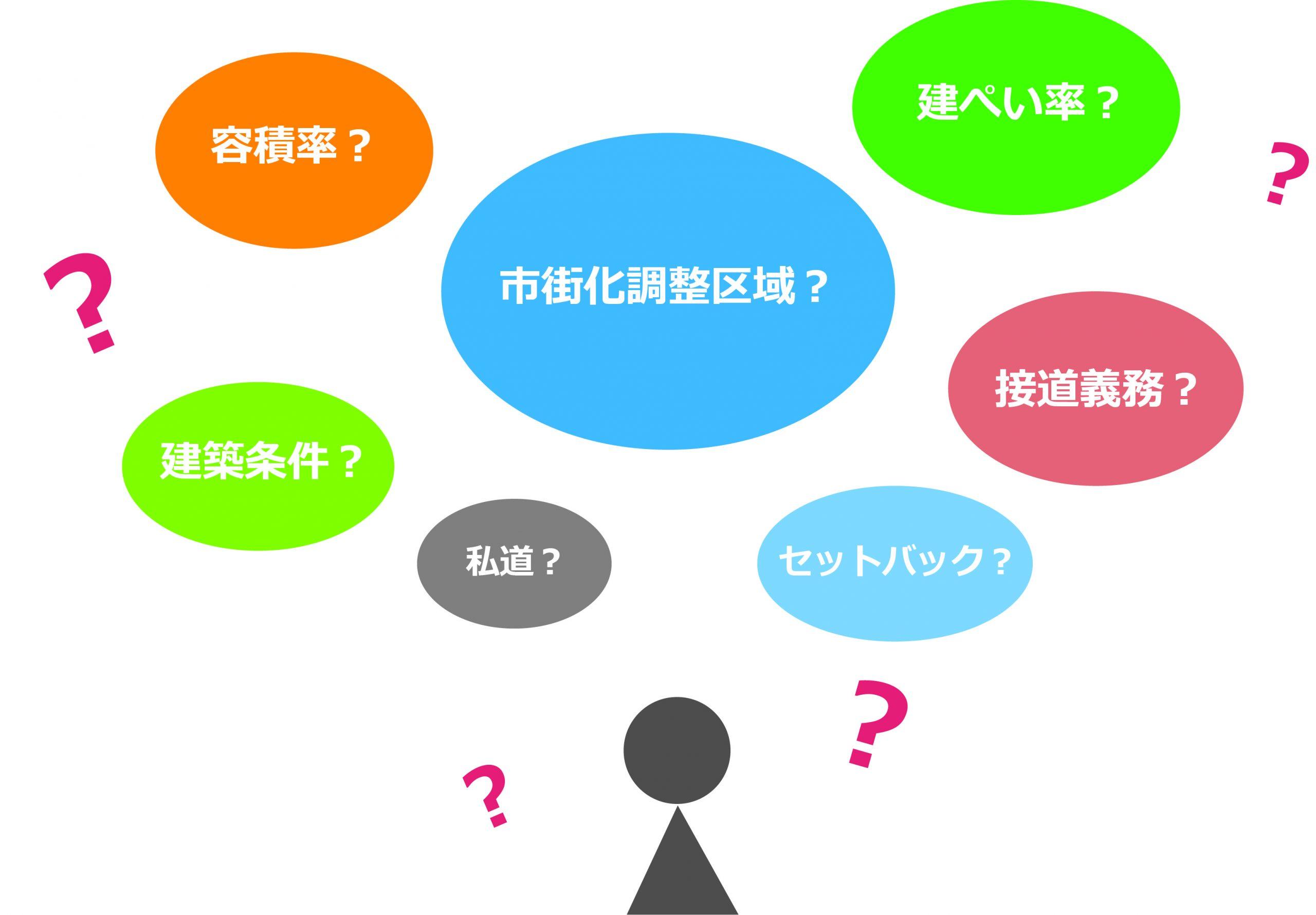 売土地の広告のチェックポイント|不動産コラム|大分不動産情報サービス【OSUMU】