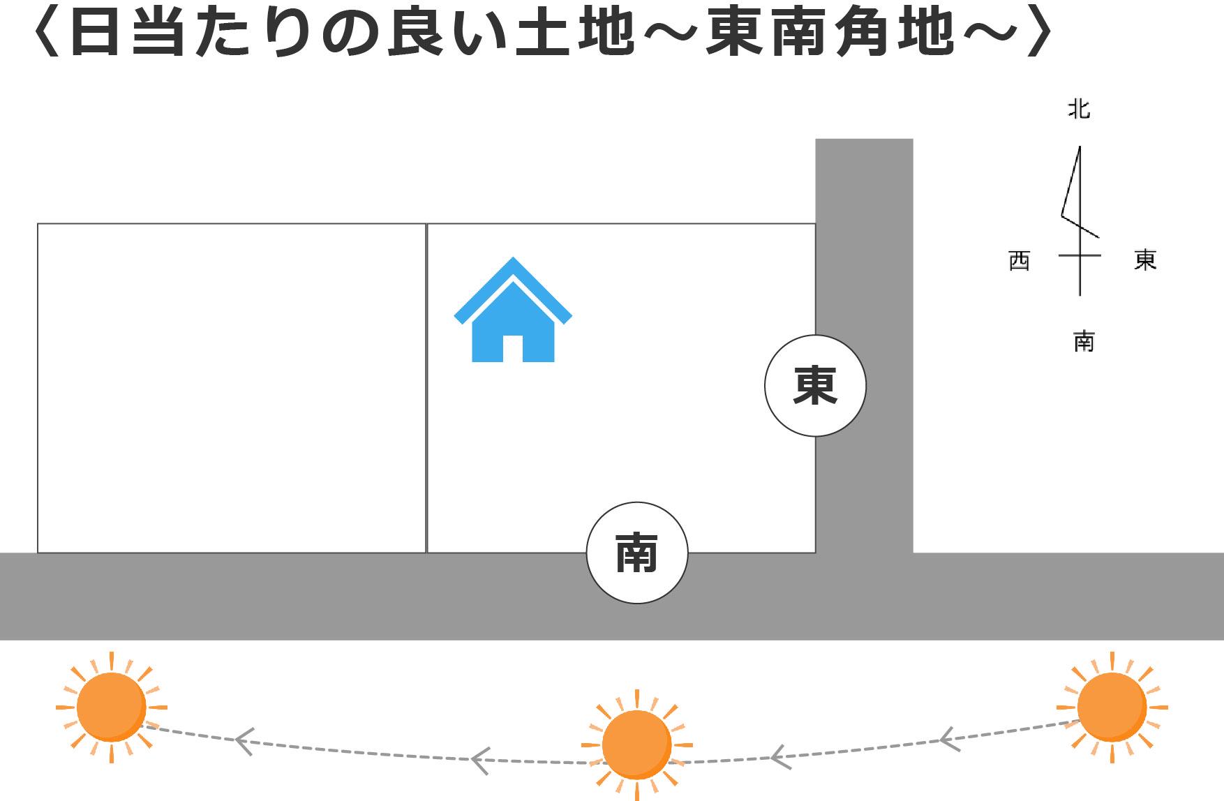 大分不動産情報サービス【OSUMU】不動産コラム|土地選びについて 日当り編②
